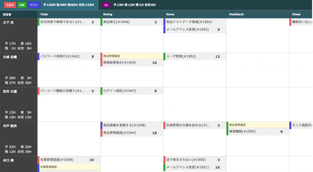 カンバンでToDoリストをシンプルに。スピーディーなアジャイル開発を快適サポート。