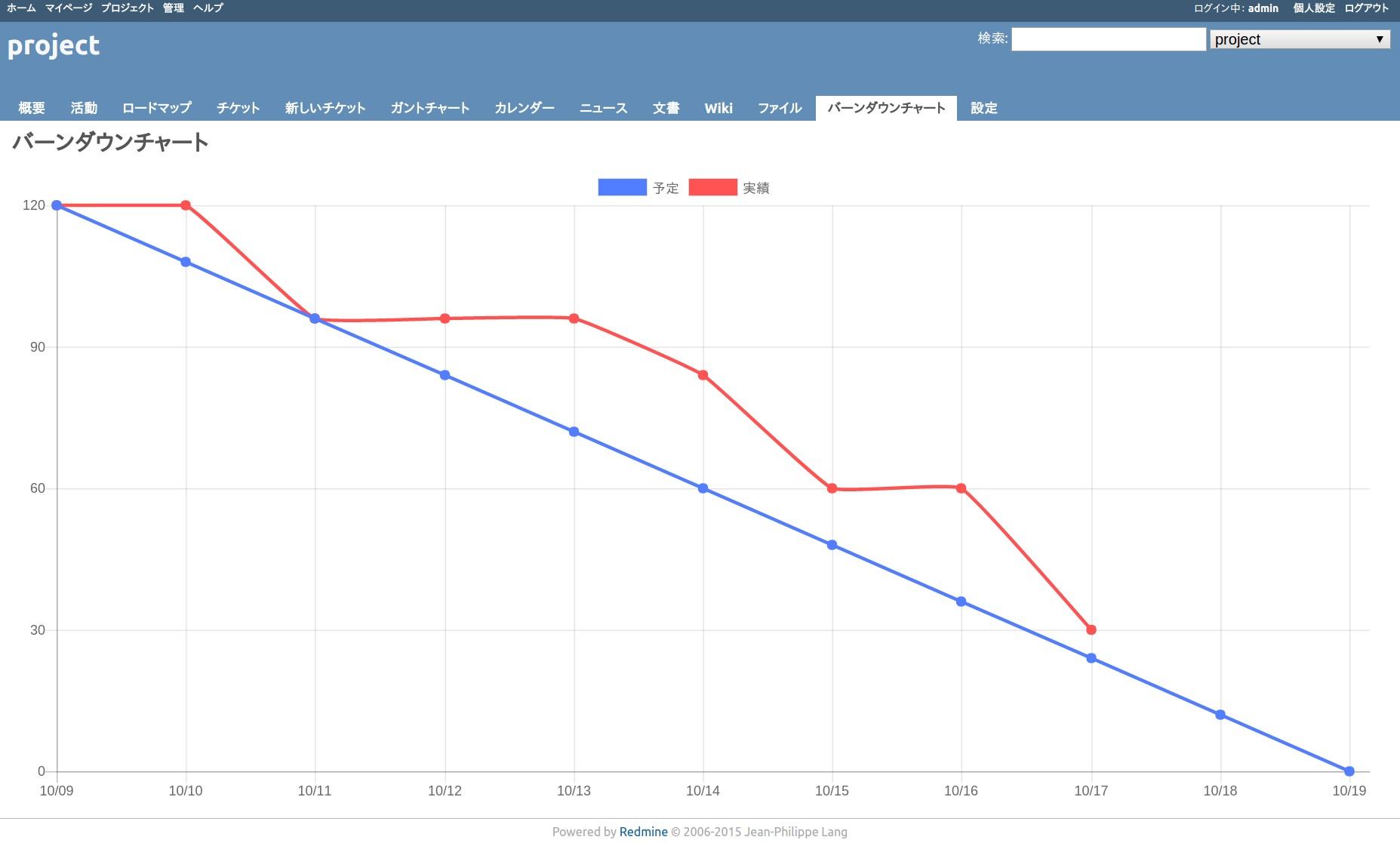 バーンダウンチャート進捗も残量も一発把握!「残り」を見える化して、計画も作業もスムーズに。