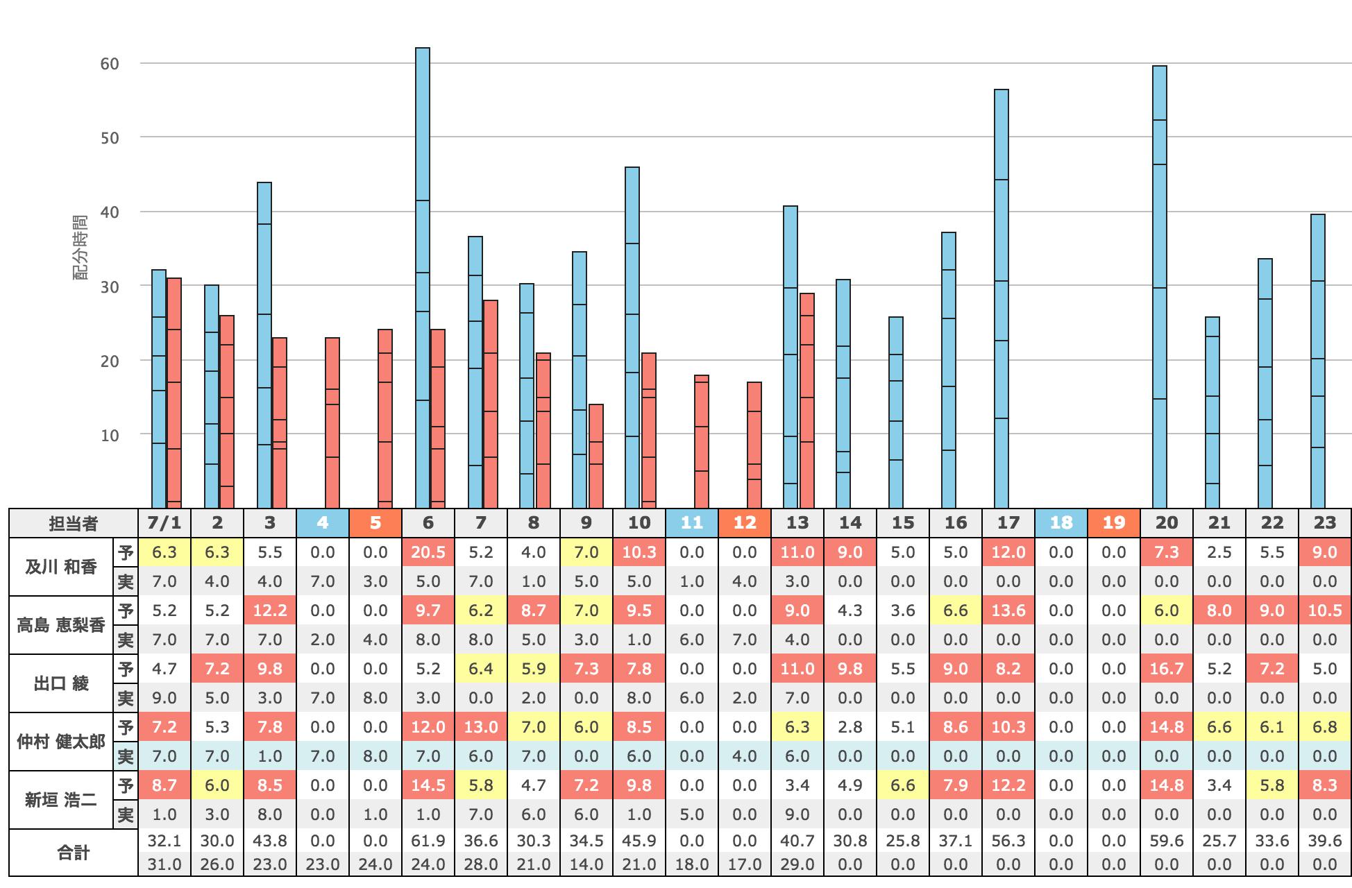稼働時間かんたんスケジュール管理で予実のマッチも実現可能。グラフひとつで稼働状況が手に取るよう。